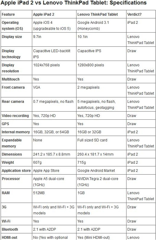Apple iPad 2 vs Lenovo ThinkPad Tablet: Specifications 1