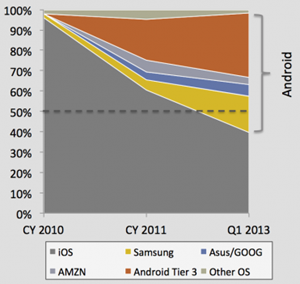 Androis winning the tablet wars