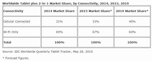 Tablets with wireless data plans expected to gain share, says IDC